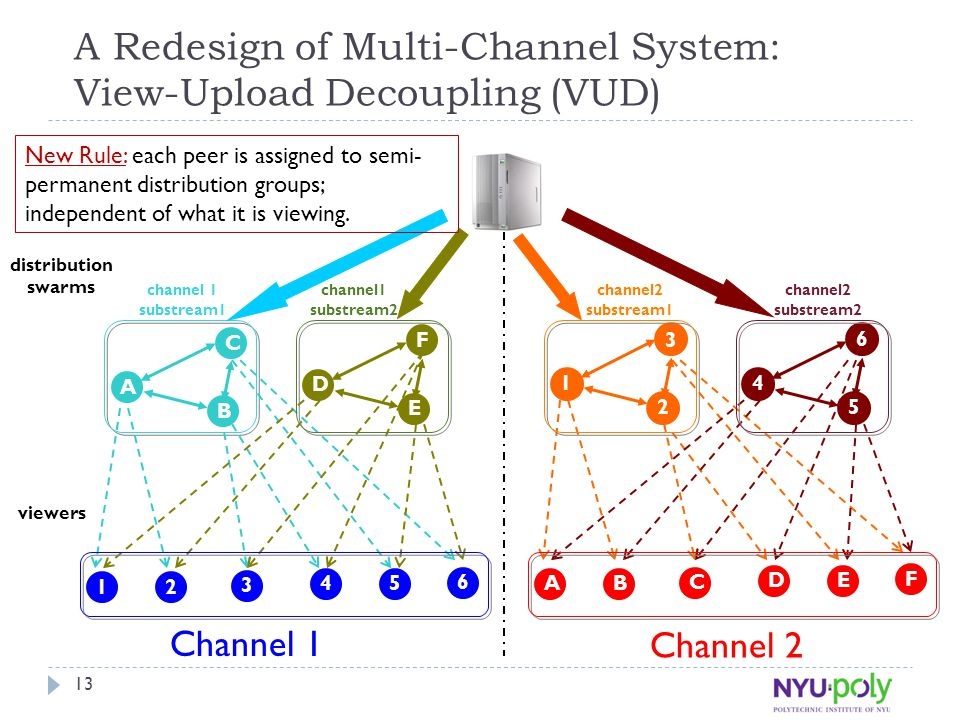 13 2 C 1 B 3 A Channel 1 Channel 2 A Redesign of Multi-Channel System: View-Upload Decoupling (VUD) 54 6 F E D B 3 A 2 C 1 ED F 6 5 4 channel 1 substream1 channel1 substream2 channel2 substream1 channel2 substream2 viewers distribution swarms New Rule: each peer is assigned to semi- permanent distribution groups; independent of what it is viewing.