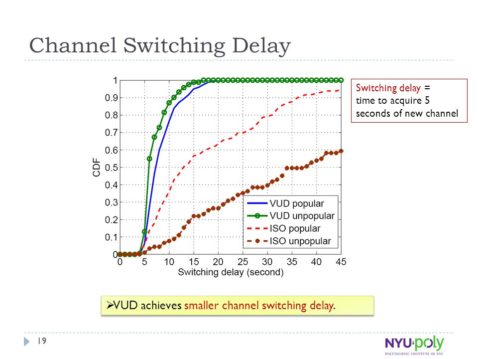 Channel Switching Delay  VUD achieves smaller channel switching delay.