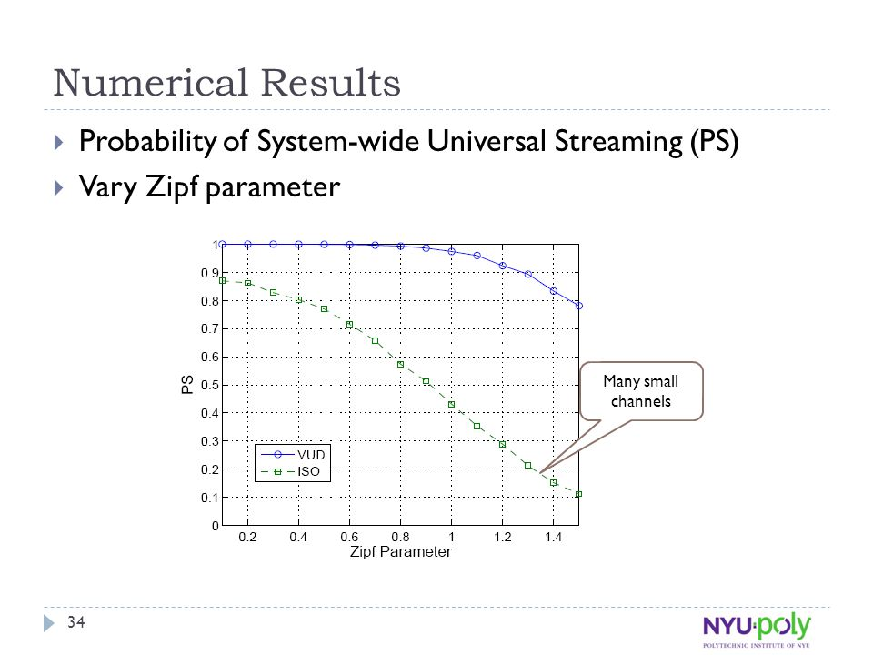 Numerical Results  Probability of System-wide Universal Streaming (PS)  Vary Zipf parameter Many small channels 34