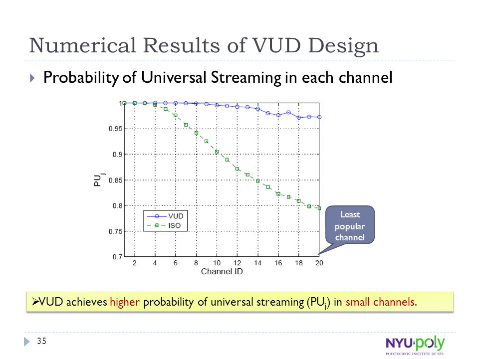 Numerical Results of VUD Design  Probability of Universal Streaming in each channel  VUD achieves higher probability of universal streaming (PU j ) in small channels.