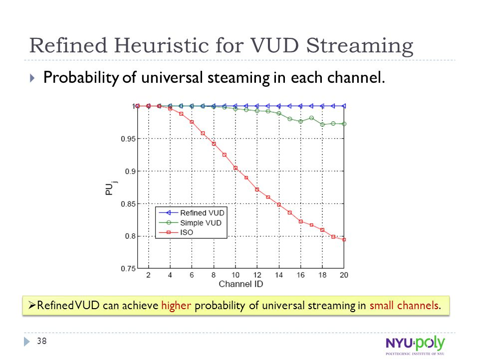 Refined Heuristic for VUD Streaming  Probability of universal steaming in each channel.  Refined VUD can achieve higher probability of universal str