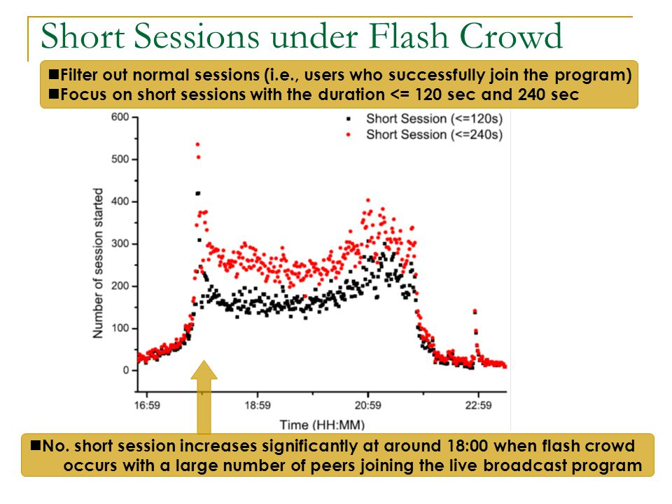 Short Sessions under Flash Crowd Filter out normal sessions (i.e., users who successfully join the program) Focus on short sessions with the duration <= 120 sec and 240 sec No.