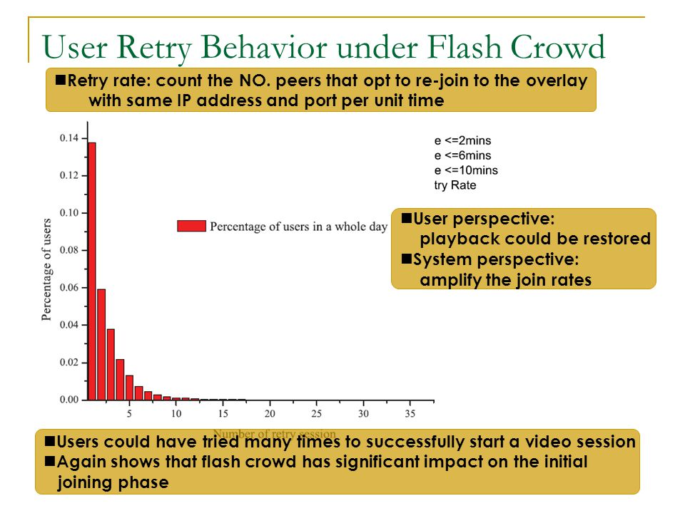 User Retry Behavior under Flash Crowd Retry rate: count the NO.