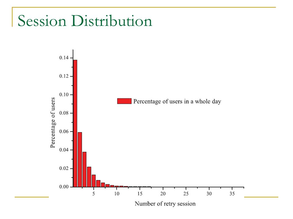 Session Distribution