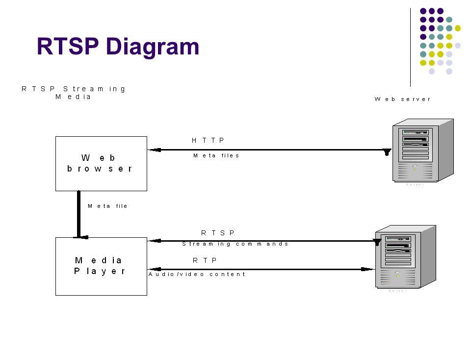 RTSP Diagram