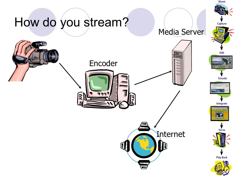 How do you stream? Encoder Media Server Internet