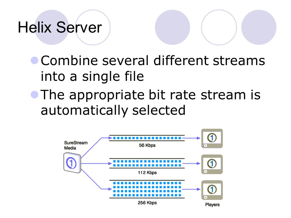 Helix Server Combine several different streams into a single file The appropriate bit rate stream is automatically selected