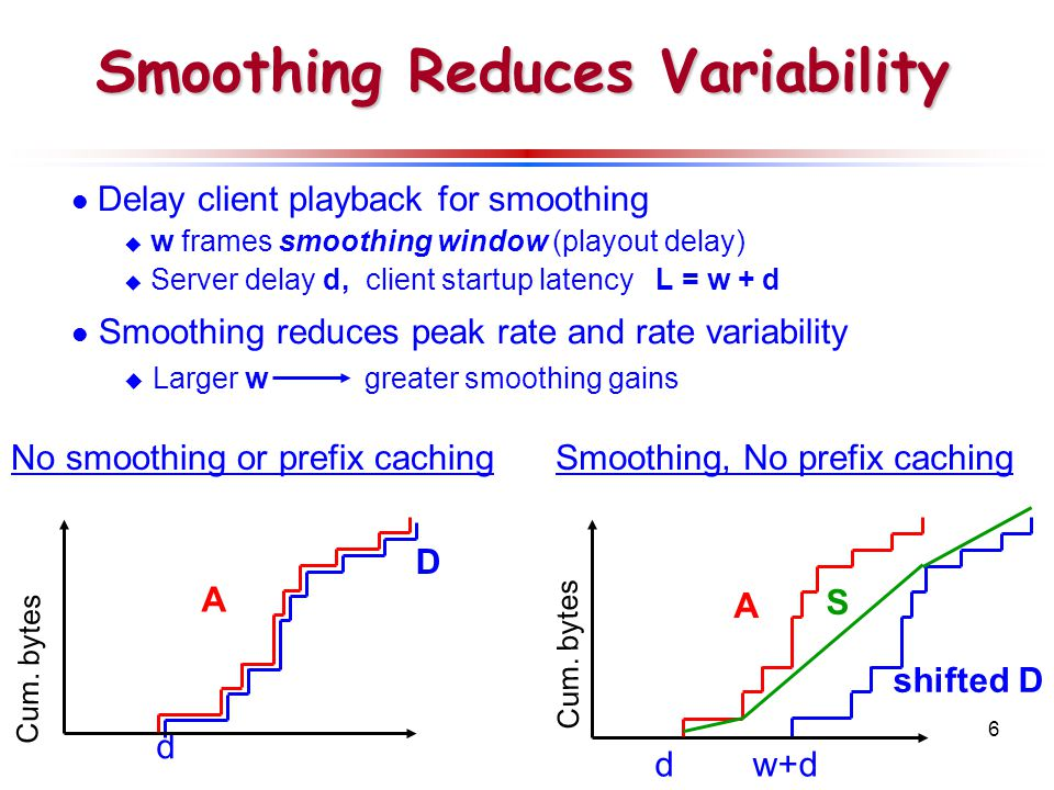 6 Smoothing Reduces Variability Delay client playback for smoothing  w frames smoothing window (playout delay)  Server delay d, client startup latency L = w + d Smoothing reduces peak rate and rate variability  Larger w greater smoothing gains dw+d A shifted D Cum.