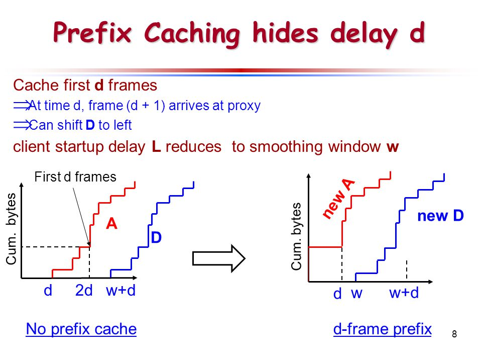 8 Prefix Caching hides delay d Cache first d frames  At time d, frame (d + 1) arrives at proxy  Can shift D to left client startup delay L reduces to smoothing window w new A A D Cum.