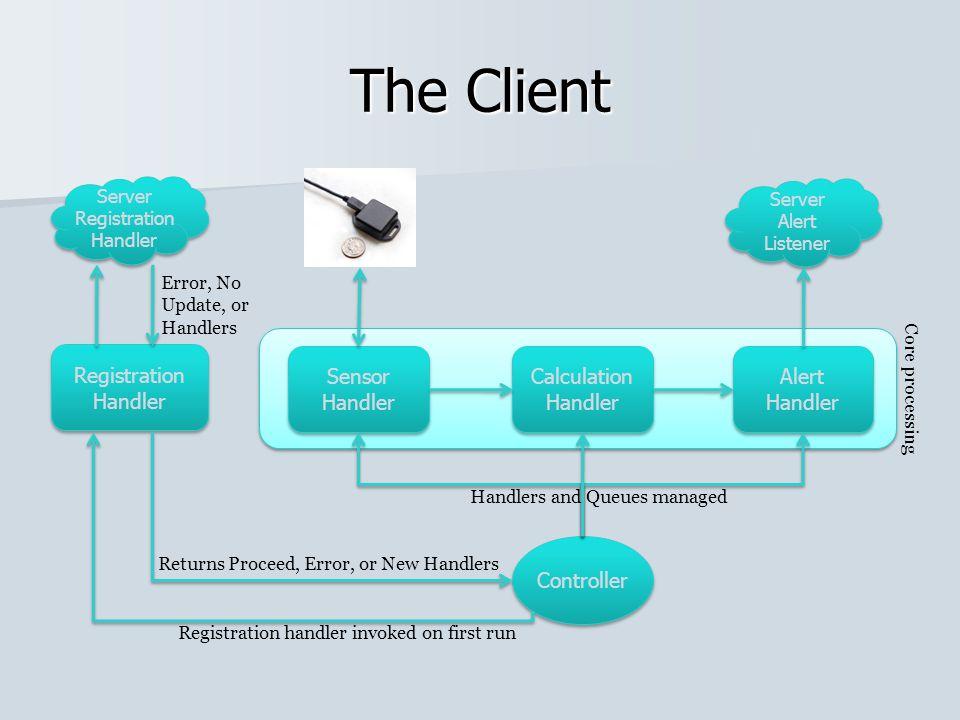 The Client Registration Handler Registration Handler Sensor Handler Sensor Handler Server Registration Handler Server Registration Handler Error, No U