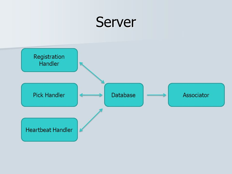 Server Registration Handler Pick Handler Heartbeat Handler DatabaseAssociator