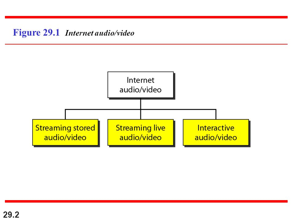29.3 Streaming stored audio/video refers to on-demand requests for compressed audio/video files.