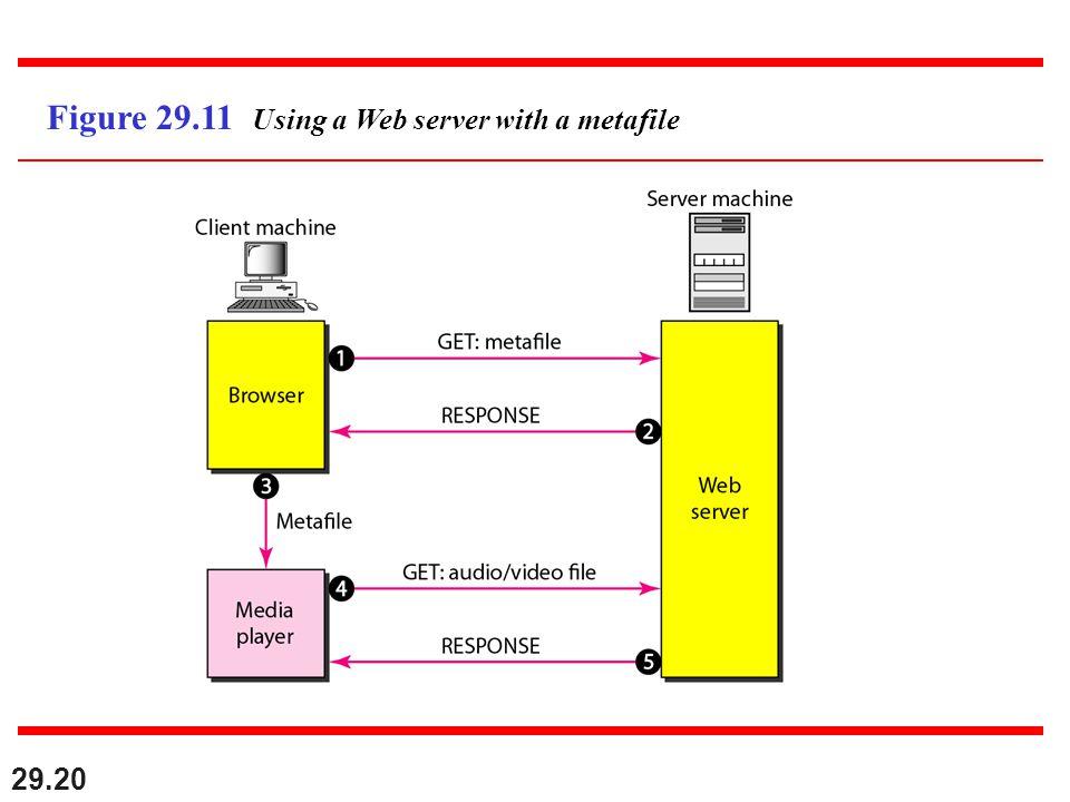 29.20 Figure 29.11 Using a Web server with a metafile