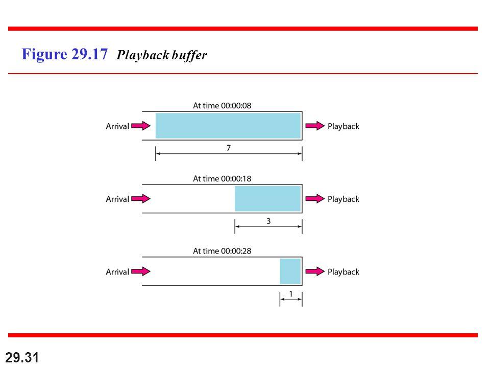 29.31 Figure 29.17 Playback buffer