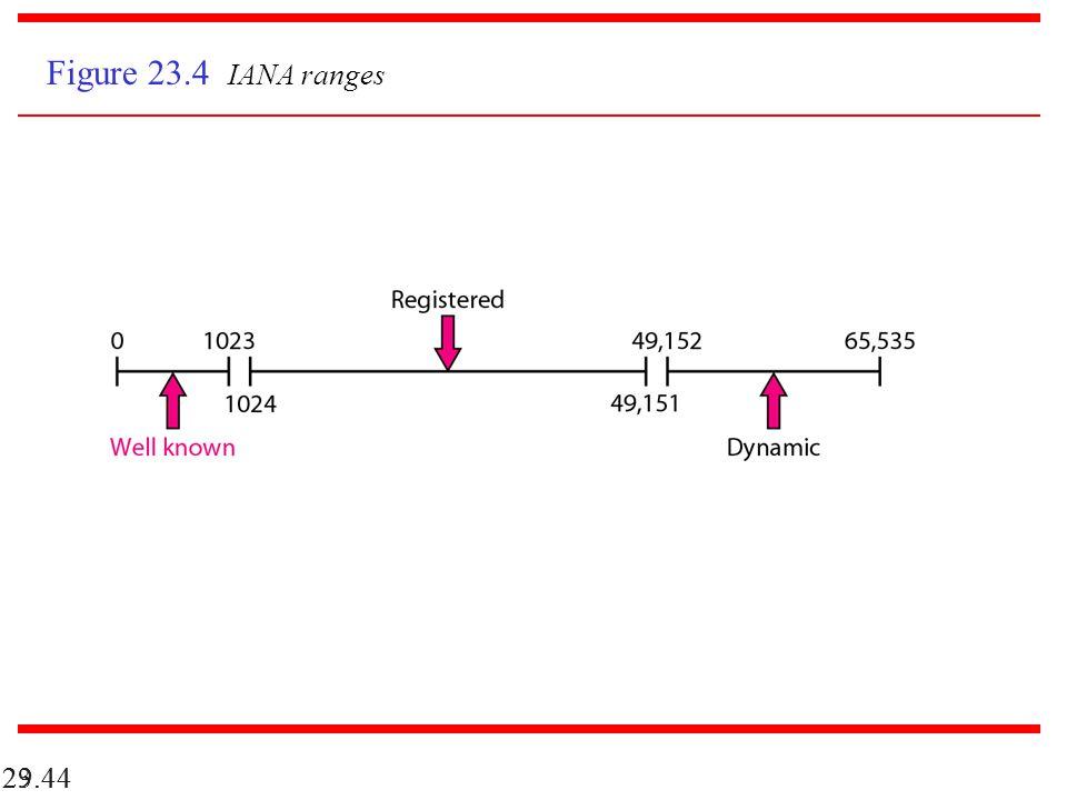 23.44 29.44 Figure 23.4 IANA ranges