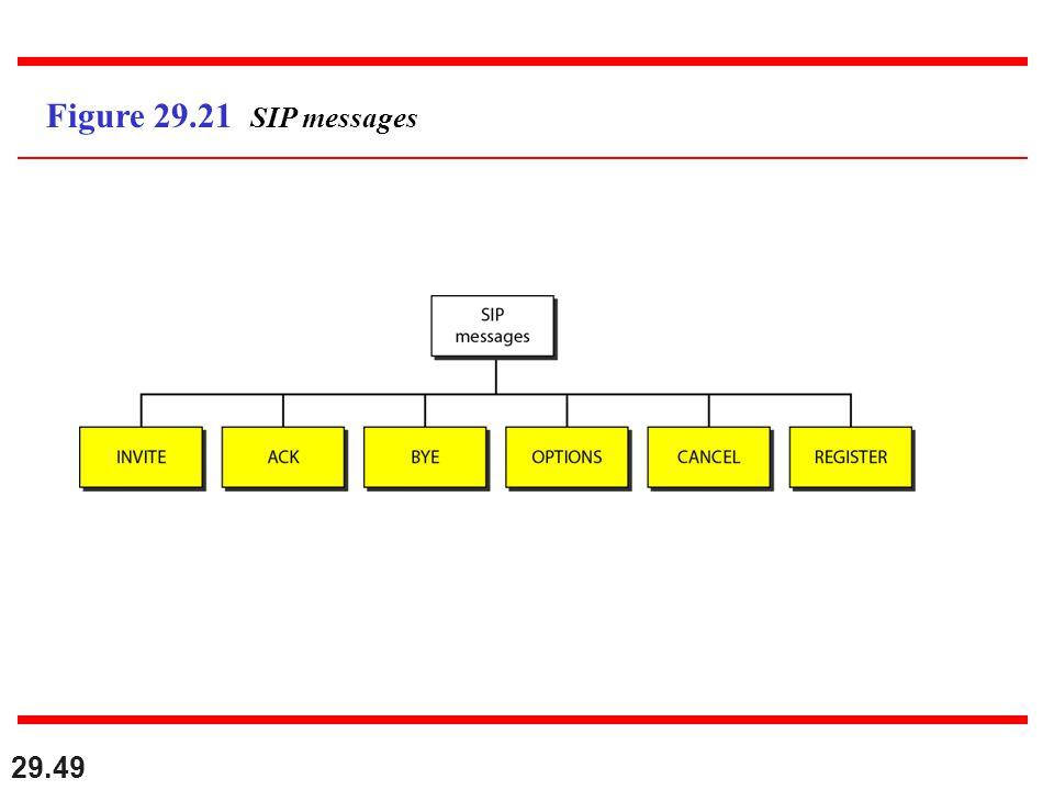 29.49 Figure 29.21 SIP messages