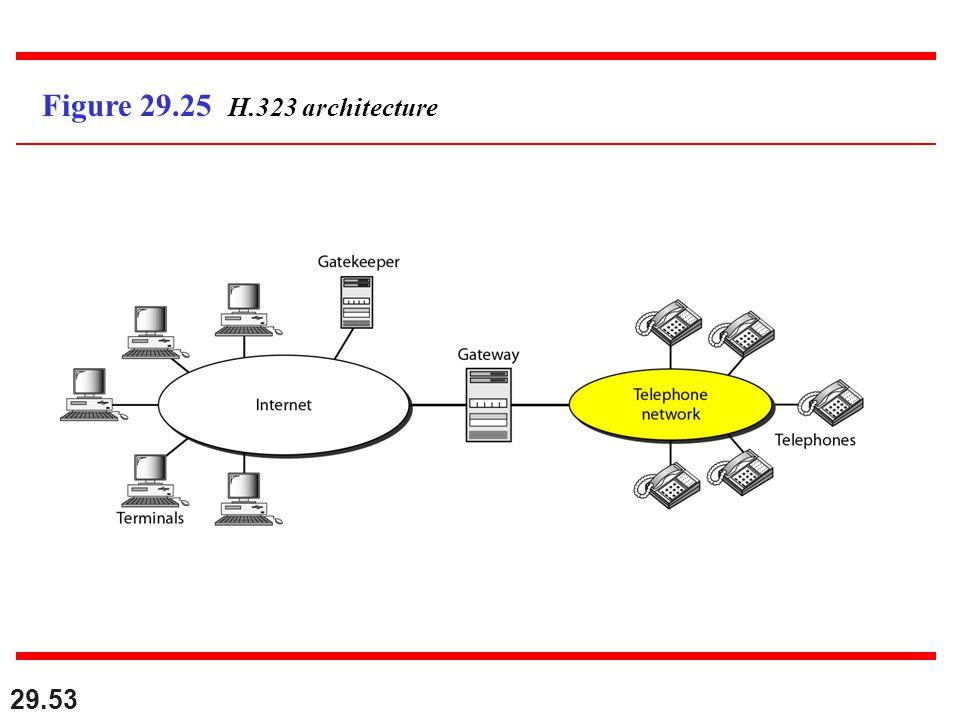 29.53 Figure 29.25 H.323 architecture