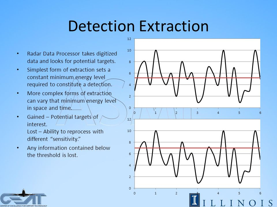 Detection Extraction Radar Data Processor takes digitized data and looks for potential targets.
