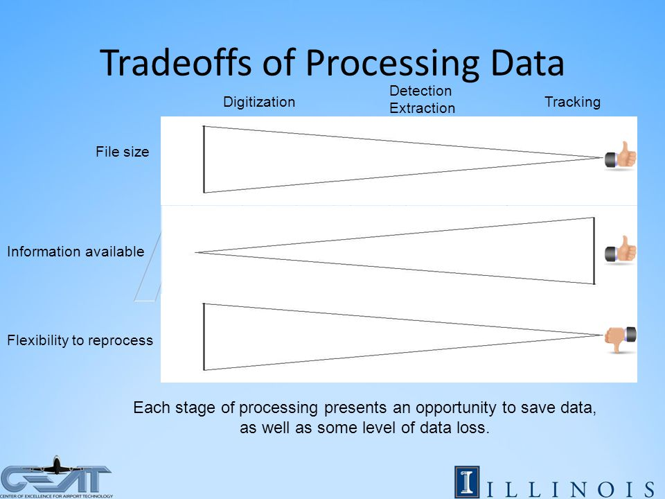 Tradeoffs of Processing Data File size Information available Flexibility to reprocess Digitization Detection Extraction Tracking Each stage of processing presents an opportunity to save data, as well as some level of data loss.