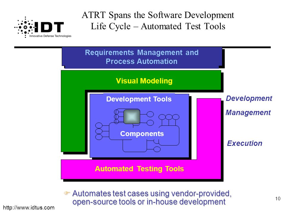 http://www.idtus.com 10 Automated Software Testing ATRT Spans the Software Development Life Cycle – Automated Test Tools Development Tools Components Visual Modeling Execution Management Development Requirements Management and Process Automation FAutomates test cases using vendor-provided, open-source tools or in-house development Automated Testing Tools