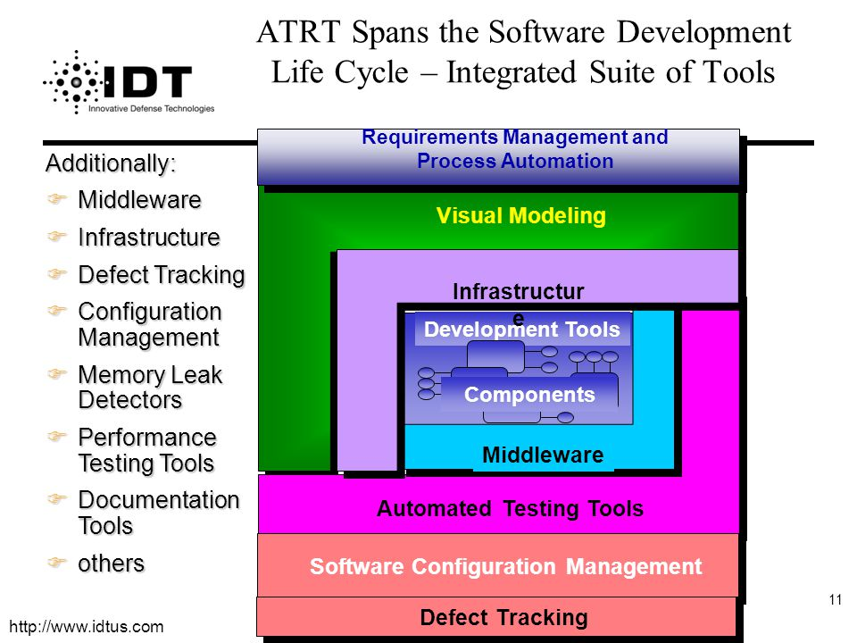 http://www.idtus.com 11 ATRT Spans the Software Development Life Cycle – Integrated Suite of Tools Additionally: FMiddleware FInfrastructure FDefect Tracking FConfiguration Management FMemory Leak Detectors FPerformance Testing Tools FDocumentation Tools Fothers Development Tools Components Visual Modeling Automated Testing Tools Requirements Management and Process Automation Software Configuration Management Defect Tracking Middleware Infrastructur e
