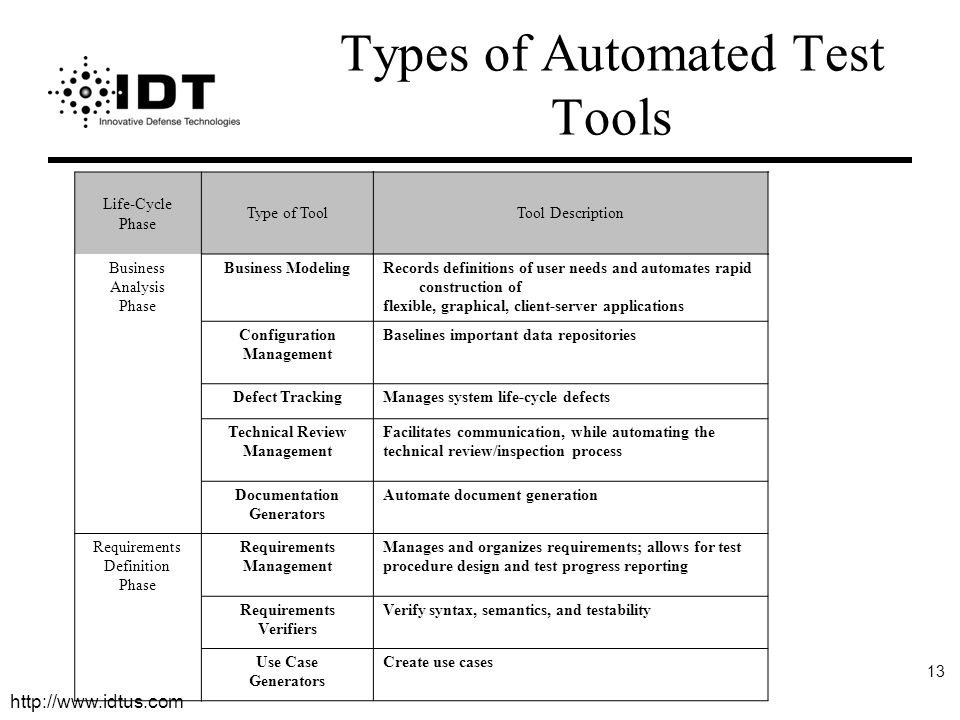 http://www.idtus.com 13 Types of Automated Test Tools Life-Cycle Phase Type of ToolTool Description Business Analysis Phase Business ModelingRecords definitions of user needs and automates rapid construction of flexible, graphical, client-server applications Configuration Management Baselines important data repositories Defect TrackingManages system life-cycle defects Technical Review Management Facilitates communication, while automating the technical review/inspection process Documentation Generators Automate document generation Requirements Definition Phase Requirements Management Manages and organizes requirements; allows for test procedure design and test progress reporting Requirements Verifiers Verify syntax, semantics, and testability Use Case Generators Create use cases