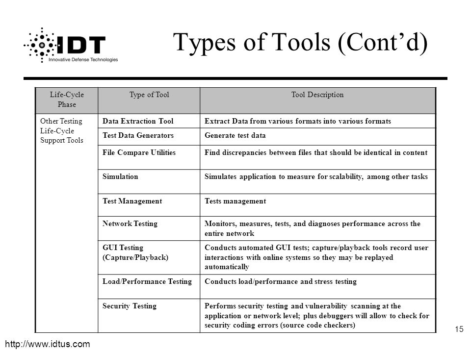 http://www.idtus.com 15 Types of Tools (Cont'd) Life-Cycle Phase Type of ToolTool Description Other Testing Life-Cycle Support Tools Data Extraction ToolExtract Data from various formats into various formats Test Data GeneratorsGenerate test data File Compare UtilitiesFind discrepancies between files that should be identical in content SimulationSimulates application to measure for scalability, among other tasks Test ManagementTests management Network TestingMonitors, measures, tests, and diagnoses performance across the entire network GUI Testing (Capture/Playback) Conducts automated GUI tests; capture/playback tools record user interactions with online systems so they may be replayed automatically Load/Performance TestingConducts load/performance and stress testing Security TestingPerforms security testing and vulnerability scanning at the application or network level; plus debuggers will allow to check for security coding errors (source code checkers)