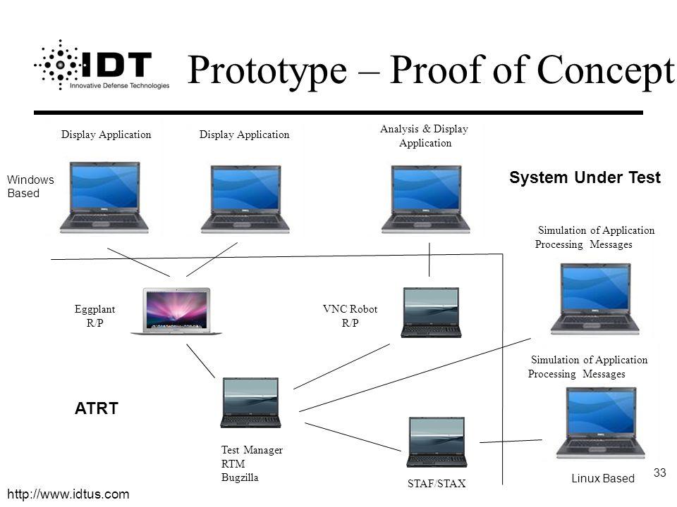 http://www.idtus.com 33 Display Application Analysis & Display Application Simulation of Application Processing Messages Simulation of Application Pro
