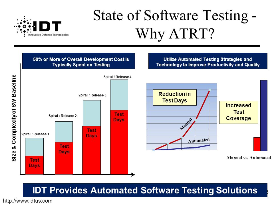 http://www.idtus.com 6 State of Software Testing - Why ATRT.