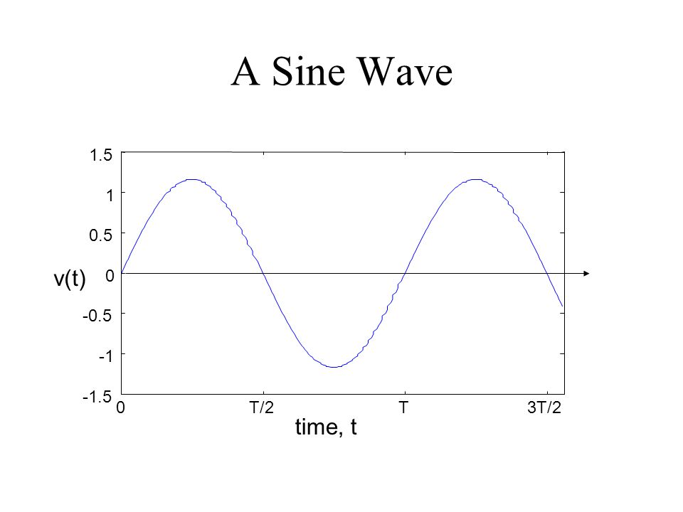 A Sine Wave time, t 0T/2T3T/2 -1.5 -0.5 0 0.5 1 1.5 v(t)