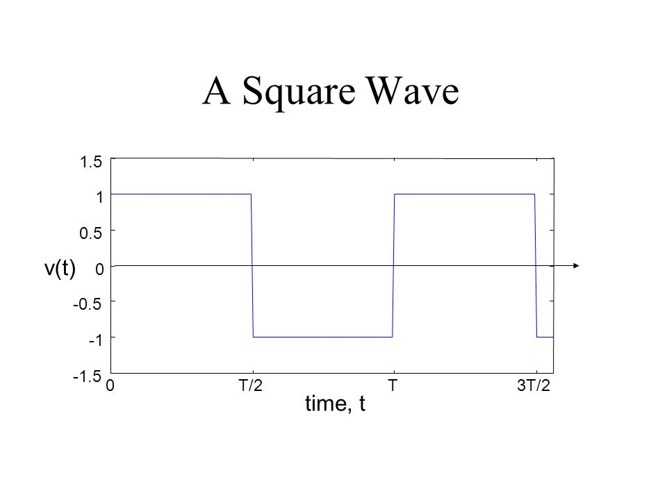 A Square Wave 0T/2T3T/2 -1.5 -0.5 0 0.5 1 1.5 time, t v(t)