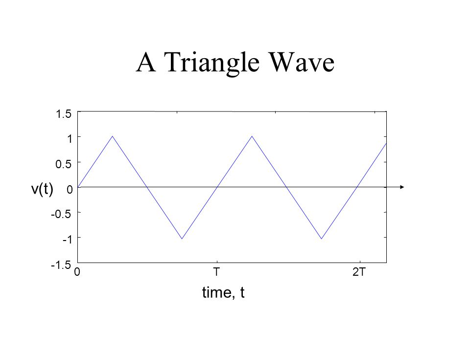 A Triangle Wave 0T2T -1.5 -0.5 0 0.5 1 1.5 time, t v(t)