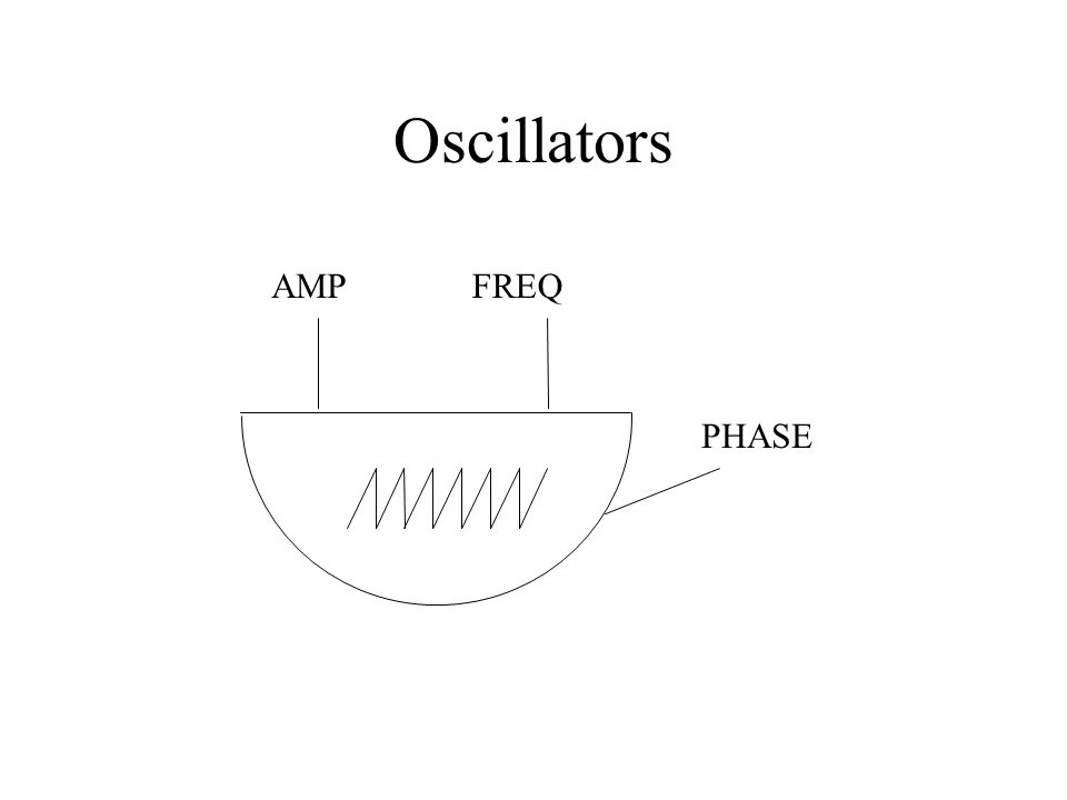 Oscillators Can be driven by an algorithm in real time Computers have, until recently, been too slow to deal with this whilst providing the user with the capabilities they require So most virtual oscillators use a waveform that is pre-stored in a wavetable