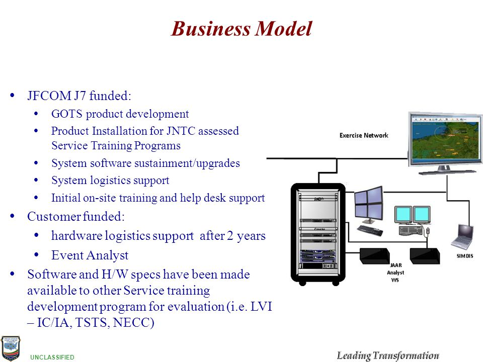 UNCLASSIFIED Business Model  JFCOM J7 funded:  GOTS product development  Product Installation for JNTC assessed Service Training Programs  System