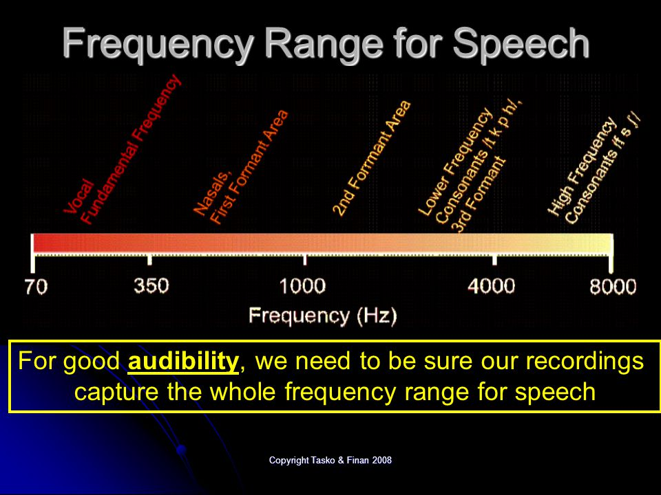 Copyright Tasko & Finan 2008 Sound Frequency ranges Normal humans hearing 20 Hz – 20,000 Hz Normal humans hearing 20 Hz – 20,000 Hz Human speech ~ 50 Hz – 8000 Hz Human speech ~ 50 Hz – 8000 Hz Standard phone circuits ~ 300 - 3000 Hz Standard phone circuits ~ 300 - 3000 Hz