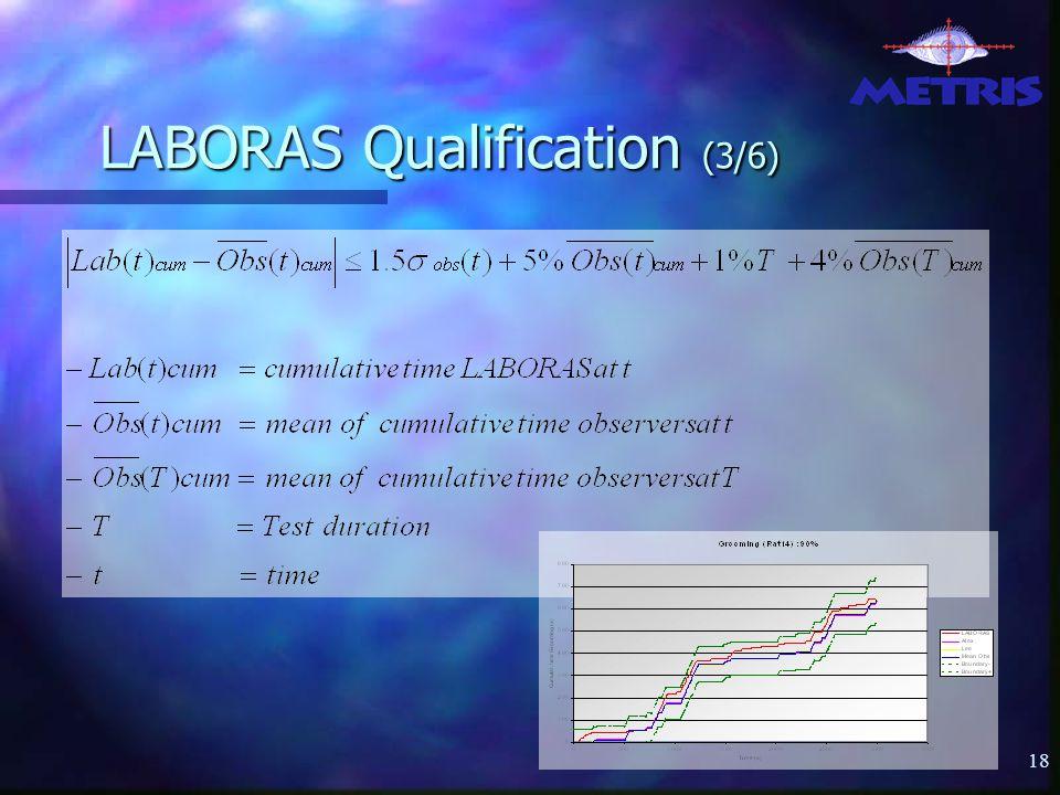 18 LABORAS Qualification (3/6)
