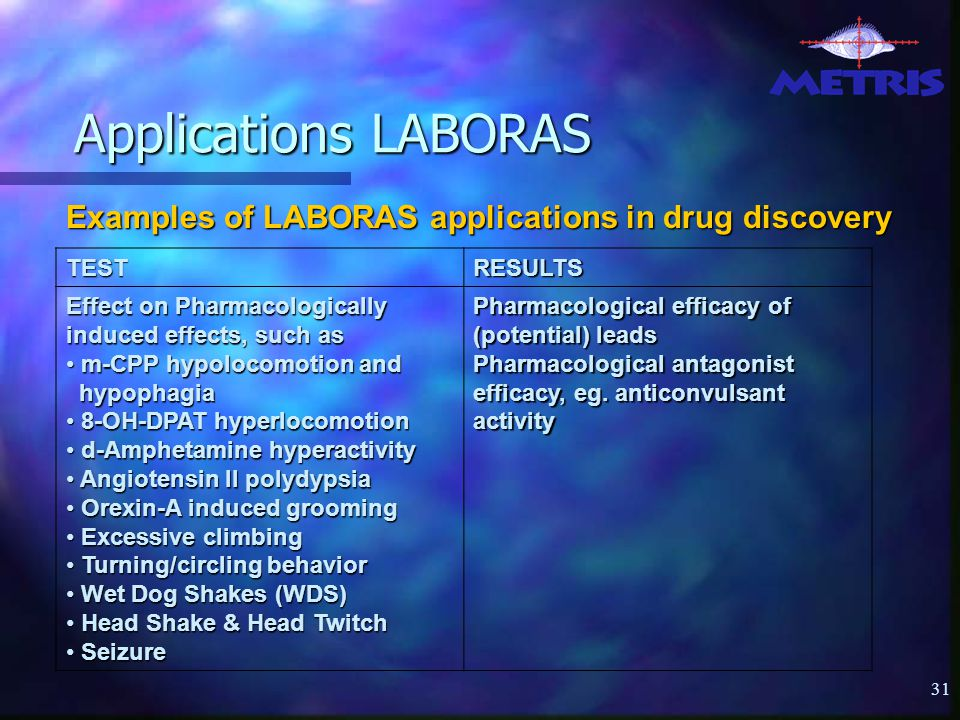 31 Applications LABORAS TESTRESULTS Effect on Pharmacologically induced effects, such as m-CPP hypolocomotion and hypophagia m-CPP hypolocomotion and hypophagia 8-OH-DPAT hyperlocomotion 8-OH-DPAT hyperlocomotion d-Amphetamine hyperactivity d-Amphetamine hyperactivity Angiotensin II polydypsia Angiotensin II polydypsia Orexin-A induced grooming Orexin-A induced grooming Excessive climbing Excessive climbing Turning/circling behavior Turning/circling behavior Wet Dog Shakes (WDS) Wet Dog Shakes (WDS) Head Shake & Head Twitch Head Shake & Head Twitch Seizure Seizure Pharmacological efficacy of (potential) leads Pharmacological antagonist efficacy, eg.