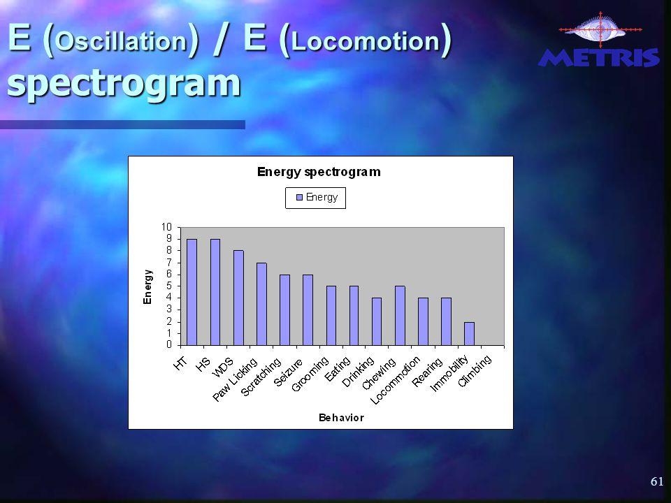 61 E ( Oscillation ) / E ( Locomotion ) spectrogram
