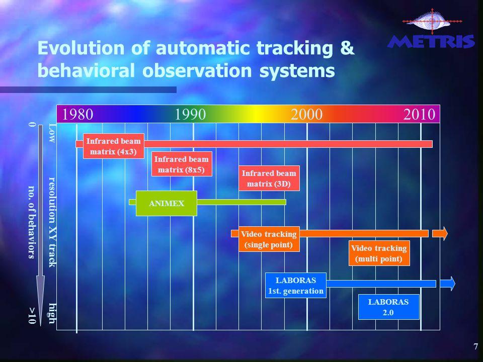 7 1980 1990 2000 2010 Infrared beam matrix (8x5) Infrared beam matrix (3D) LABORAS 2.0 Infrared beam matrix (4x3) ANIMEX Video tracking (single point) Video tracking (multi point) LABORAS 1st.
