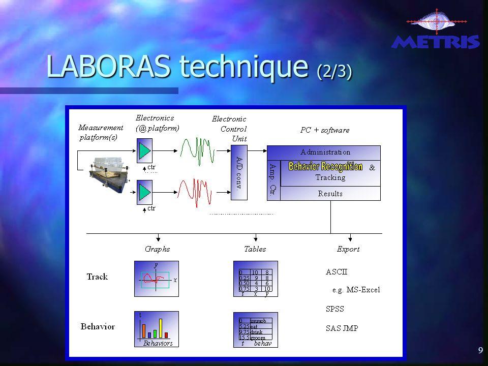 60 LABORAS HS Signal Analog Digital Analog Digital