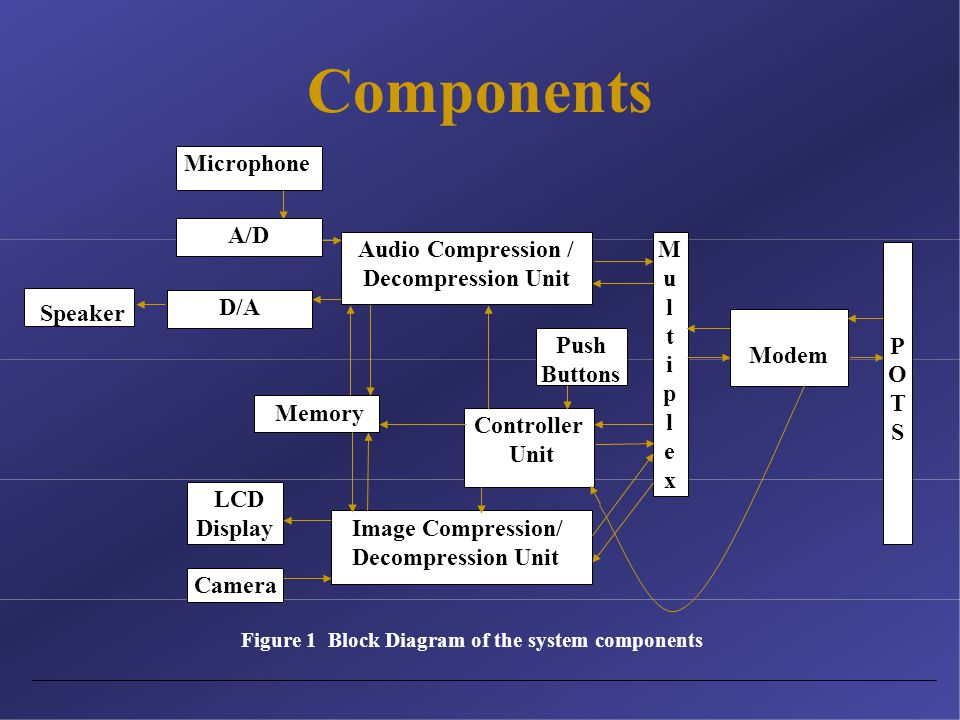 Components Microphone A/D POTSPOTS Modem MultiplexMultiplex Controller Unit Push Buttons Audio Compression / Decompression Unit Speaker Memory Image Compression/ Decompression Unit LCD Display Camera Figure 1 Block Diagram of the system components D/A