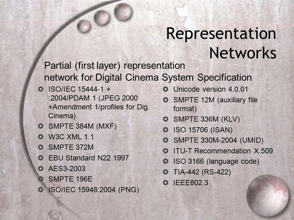 Representation Networks  ISO/IEC 15444-1 + :2004/PDAM 1 (JPEG 2000 +Amendment 1/profiles for Dig.