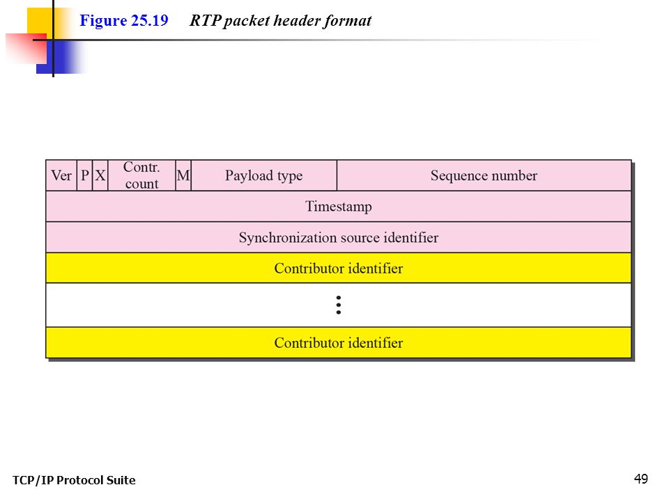 TCP/IP Protocol Suite 49 Figure 25.19 RTP packet header format