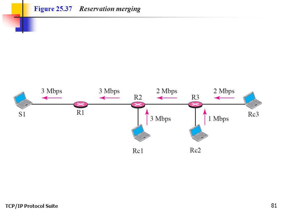 TCP/IP Protocol Suite 81 Figure 25.37 Reservation merging