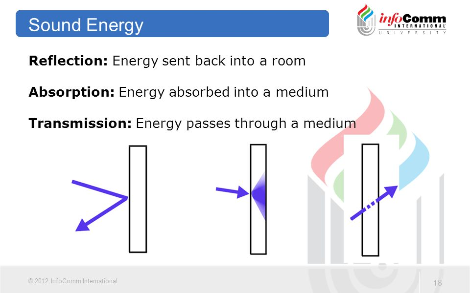 18 © 2012 InfoComm International Sound Energy Reflection: Energy sent back into a room Absorption: Energy absorbed into a medium Transmission: Energy