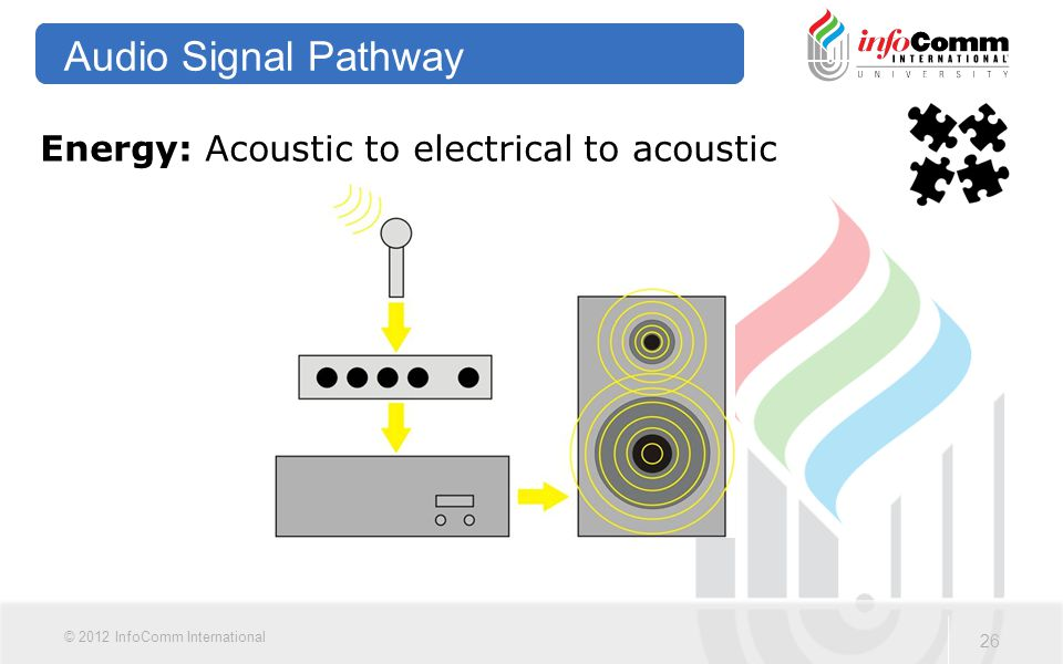 26 © 2012 InfoComm International Audio Signal Pathway Energy: Acoustic to electrical to acoustic