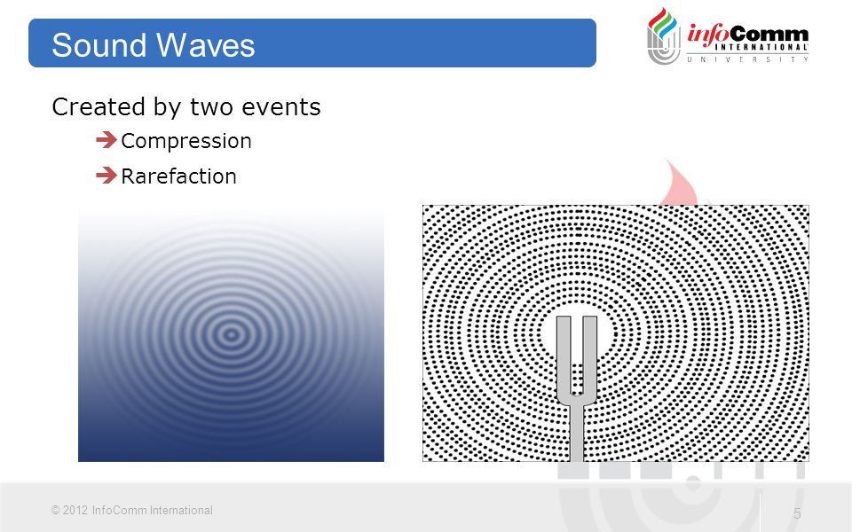 5 © 2012 InfoComm International Sound Waves Created by two events  Compression  Rarefaction