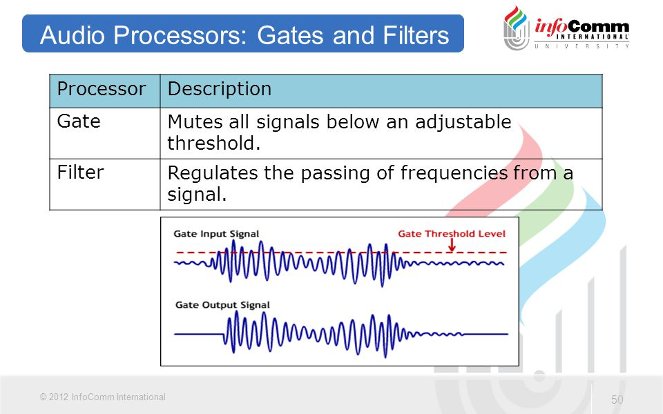 50 © 2012 InfoComm International Audio Processors: Gates and Filters ProcessorDescription GateMutes all signals below an adjustable threshold. FilterR