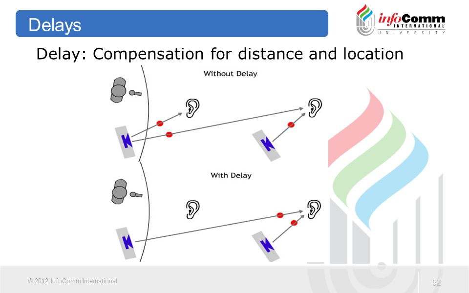 52 © 2012 InfoComm International Delays Delay: Compensation for distance and location