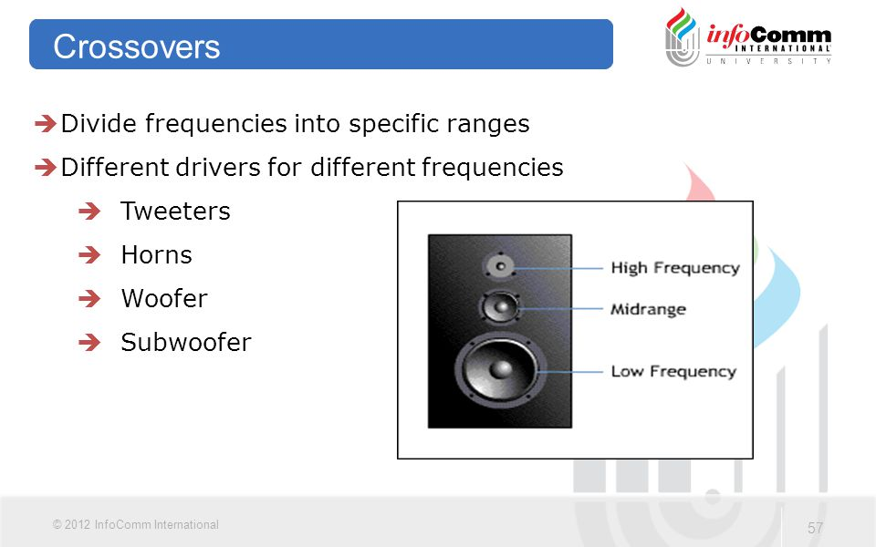 57 © 2012 InfoComm International Crossovers  Divide frequencies into specific ranges  Different drivers for different frequencies  Tweeters  Horns